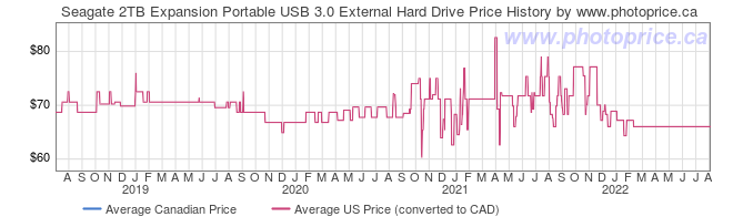 Price History Graph for Seagate 2TB Expansion Portable USB 3.0 External Hard Drive