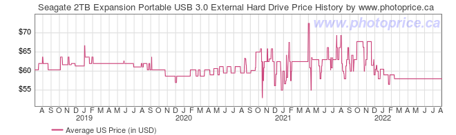 US Price History Graph for Seagate 2TB Expansion Portable USB 3.0 External Hard Drive