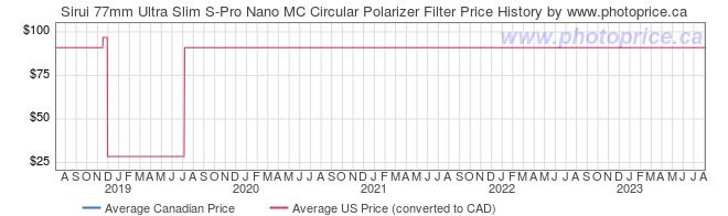 Price History Graph for Sirui 77mm Ultra Slim S-Pro Nano MC Circular Polarizer Filter