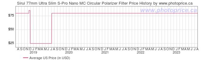 US Price History Graph for Sirui 77mm Ultra Slim S-Pro Nano MC Circular Polarizer Filter