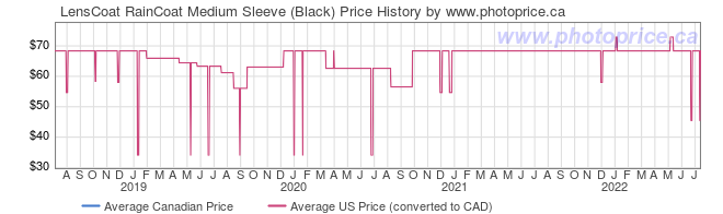 Price History Graph for LensCoat RainCoat Medium Sleeve (Black)