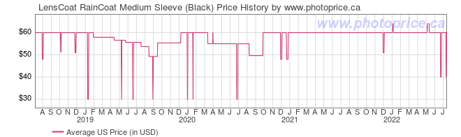 US Price History Graph for LensCoat RainCoat Medium Sleeve (Black)