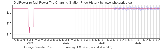 Price History Graph for DigiPower re-fuel Power Trip Charging Station
