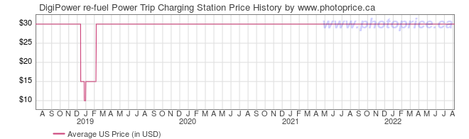 US Price History Graph for DigiPower re-fuel Power Trip Charging Station