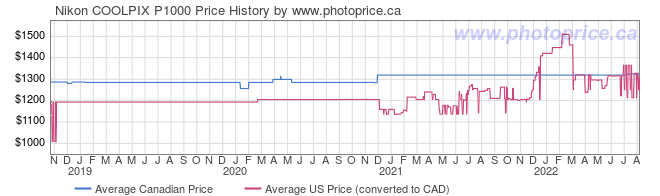 Price History Graph for Nikon COOLPIX P1000