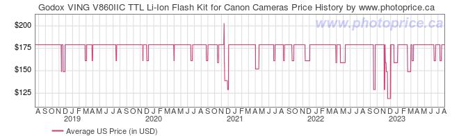 US Price History Graph for Godox VING V860IIC TTL Li-Ion Flash Kit for Canon Cameras