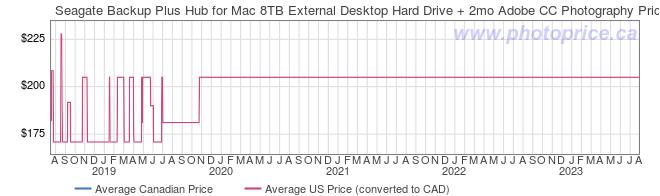 Price History Graph for Seagate Backup Plus Hub for Mac 8TB External Desktop Hard Drive + 2mo Adobe CC Photography