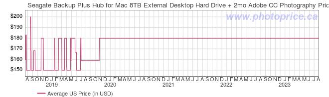 US Price History Graph for Seagate Backup Plus Hub for Mac 8TB External Desktop Hard Drive + 2mo Adobe CC Photography