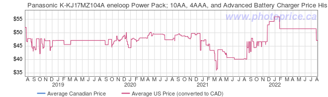 Price History Graph for Panasonic K-KJ17MZ104A eneloop Power Pack; 10AA, 4AAA, and Advanced Battery Charger