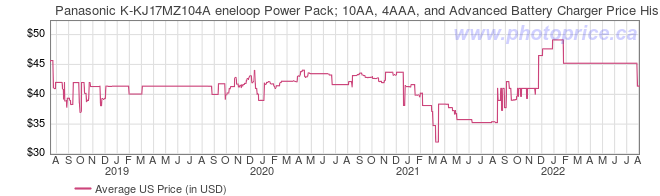 US Price History Graph for Panasonic K-KJ17MZ104A eneloop Power Pack; 10AA, 4AAA, and Advanced Battery Charger