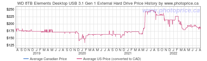 Price History Graph for WD 8TB Elements Desktop USB 3.1 Gen 1 External Hard Drive