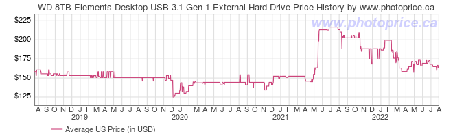 US Price History Graph for WD 8TB Elements Desktop USB 3.1 Gen 1 External Hard Drive