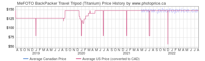 Price History Graph for MeFOTO BackPacker Travel Tripod (Titanium)