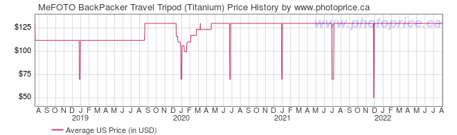 US Price History Graph for MeFOTO BackPacker Travel Tripod (Titanium)