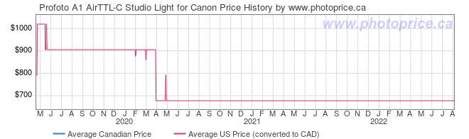 Price History Graph for Profoto A1 AirTTL-C Studio Light for Canon