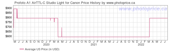 US Price History Graph for Profoto A1 AirTTL-C Studio Light for Canon