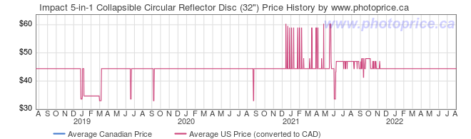 Price History Graph for Impact 5-in-1 Collapsible Circular Reflector Disc (32