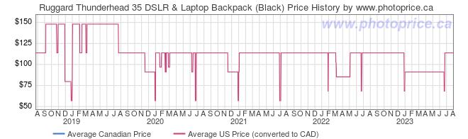 Price History Graph for Ruggard Thunderhead 35 DSLR & Laptop Backpack (Black)