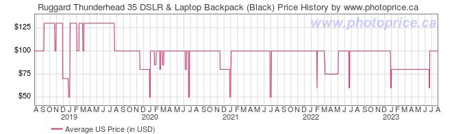 US Price History Graph for Ruggard Thunderhead 35 DSLR & Laptop Backpack (Black)