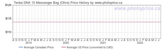 Price History Graph for Tenba DNA 15 Messenger Bag (Olive)