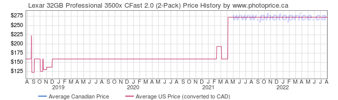 Price History Graph for Lexar 32GB Professional 3500x CFast 2.0 (2-Pack)