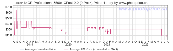 Price History Graph for Lexar 64GB Professional 3500x CFast 2.0 (2-Pack)