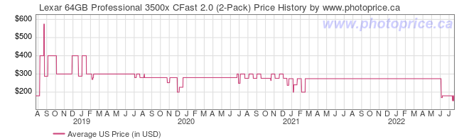 US Price History Graph for Lexar 64GB Professional 3500x CFast 2.0 (2-Pack)