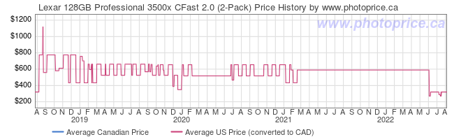 Price History Graph for Lexar 128GB Professional 3500x CFast 2.0 (2-Pack)