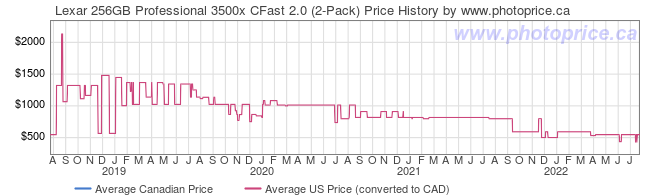 Price History Graph for Lexar 256GB Professional 3500x CFast 2.0 (2-Pack)