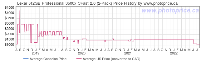 Price History Graph for Lexar 512GB Professional 3500x CFast 2.0 (2-Pack)