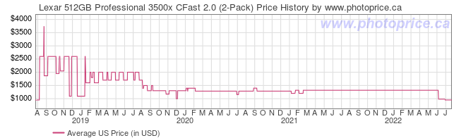 US Price History Graph for Lexar 512GB Professional 3500x CFast 2.0 (2-Pack)