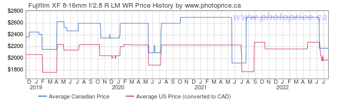 Price History Graph for Fujifilm XF 8-16mm f/2.8 R LM WR