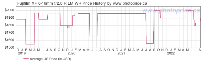 US Price History Graph for Fujifilm XF 8-16mm f/2.8 R LM WR