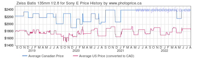 Price History Graph for Zeiss Batis 135mm f/2.8 for Sony E