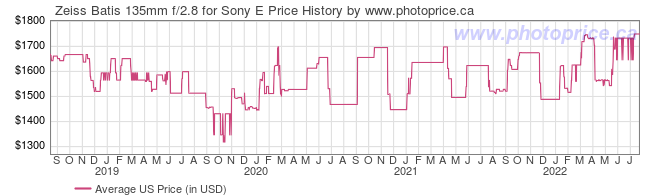 US Price History Graph for Zeiss Batis 135mm f/2.8 for Sony E