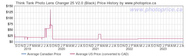 Price History Graph for Think Tank Lens Changer 25 V2.0 (Black)
