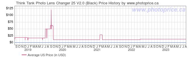 US Price History Graph for Think Tank Lens Changer 25 V2.0 (Black)