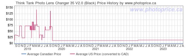Price History Graph for Think Tank Photo Lens Changer 35 V2.0 (Black)