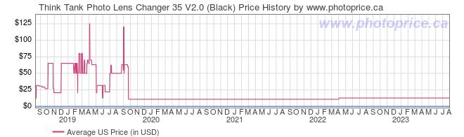 US Price History Graph for Think Tank Photo Lens Changer 35 V2.0 (Black)
