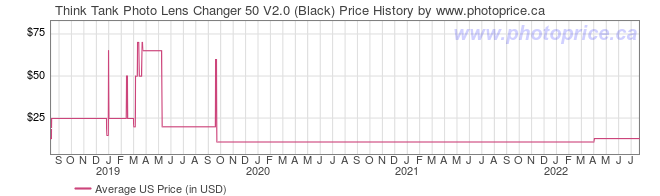 US Price History Graph for Think Tank Lens Changer 50 V2.0 (Black)