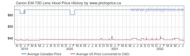 Price History Graph for Canon EW-73D Lens Hood