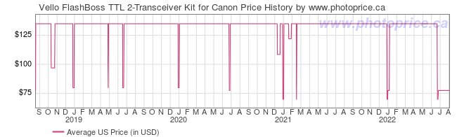 US Price History Graph for Vello FlashBoss TTL 2-Transceiver Kit for Canon
