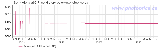 US Price History Graph for Sony Alpha a68