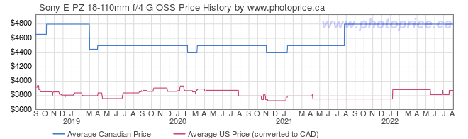 Price History Graph for Sony E PZ 18-110mm f/4 G OSS