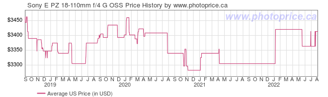 US Price History Graph for Sony E PZ 18-110mm f/4 G OSS