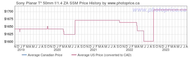 Price History Graph for Sony Planar T* 50mm f/1.4 ZA SSM