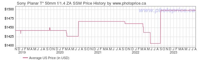 US Price History Graph for Sony Planar T* 50mm f/1.4 ZA SSM