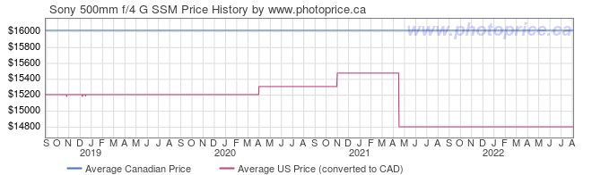 Price History Graph for Sony 500mm f/4 G SSM