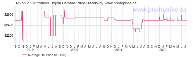 US Price History Graph for Nikon Z7 Mirrorless Digital Camera