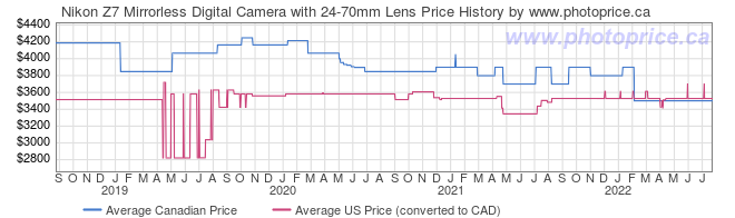 Price History Graph for Nikon Z7 Mirrorless Digital Camera with 24-70mm Lens